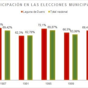 Evolución de la participación en las elecciones en Laguna deDuero