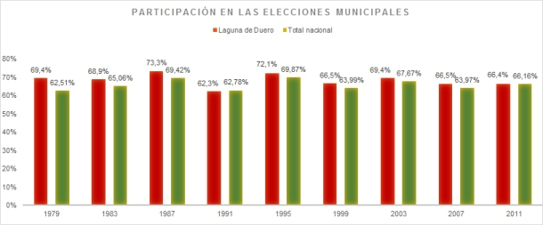 Evolucion_abstencion_municipales