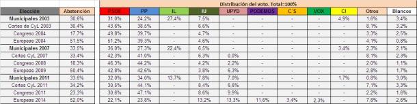 historioco_resultados