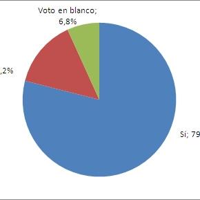 Resultados de las elecciones en Laguna – Periodo 2003 –2014