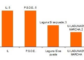 PP, IL y PSOE, cinco concejales cada uno. Laguna Sí se puede, 3. Laguna en Marcha, 2. Ciudadanos,1