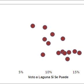 La variación del voto en Laguna de Duero(III)