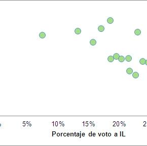 El voto en Laguna de Duero y los grupos de edad(II)