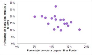 Correlacion_Podemosy30a39