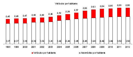 vehiculos2